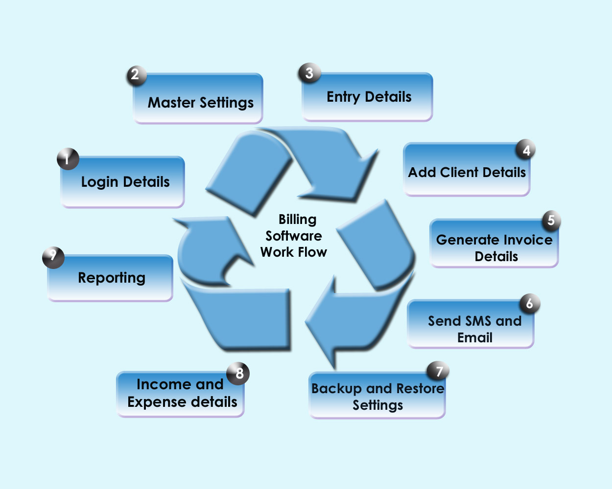 Billing Automation Software In Dhaka Bangladesh N I Biz Soft